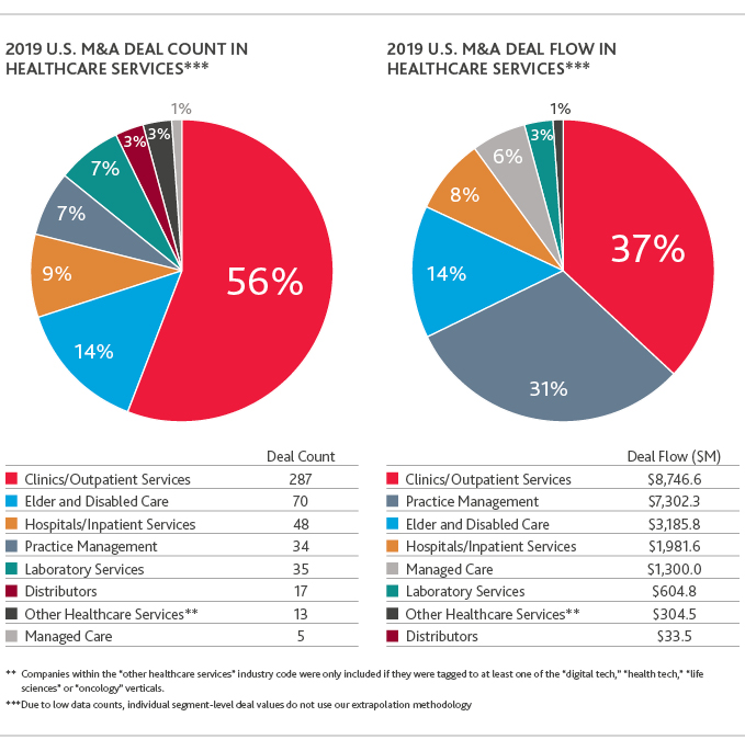 Charts of 2019 U.S. M&A Deal Flow and Count in Healthcare Services