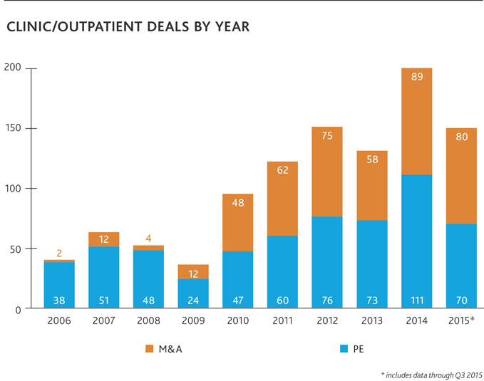 Clinic/Outpatient Deals by Year