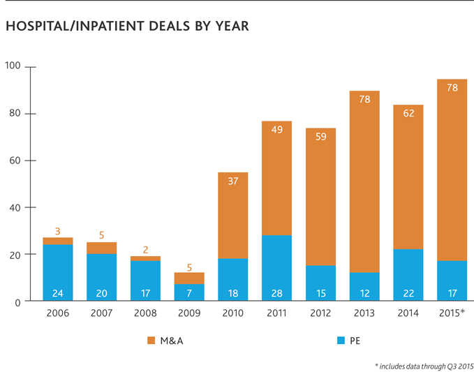 Hospital/Inpatient Deals by Year