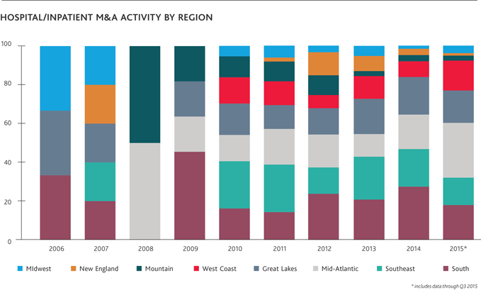 Hospital/Inpatient M&A Activity by Region