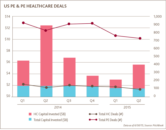 US PE & PE Healthcare Deals
