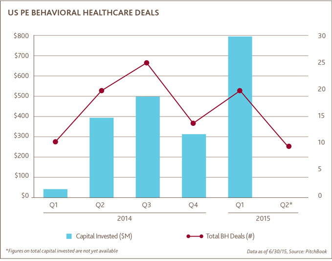 US PE Behavorial Healthcare Deals