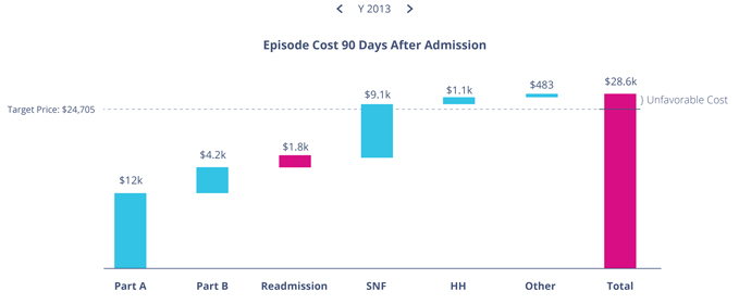 Episode Cost 90 Days After Admission