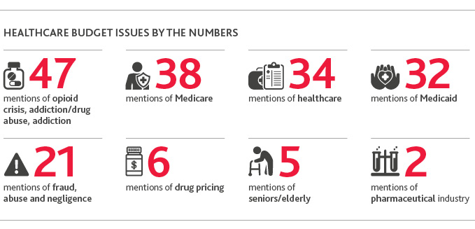 Healthcare Budget Issues by the Numbers