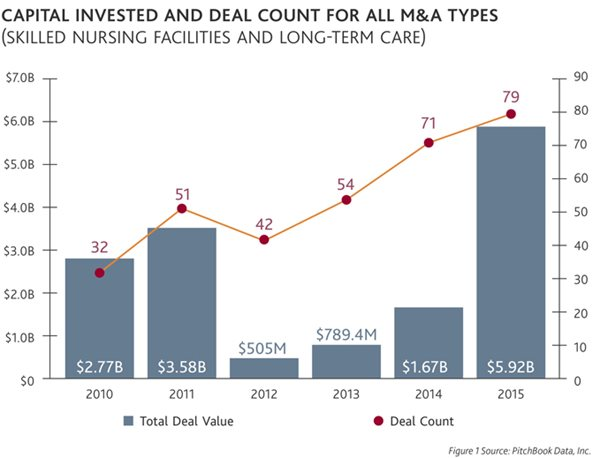 Capital Invested and Deal Count for All M&A Types