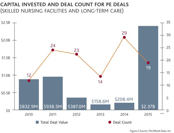 Capital Invested and Deal Count for PE Deals