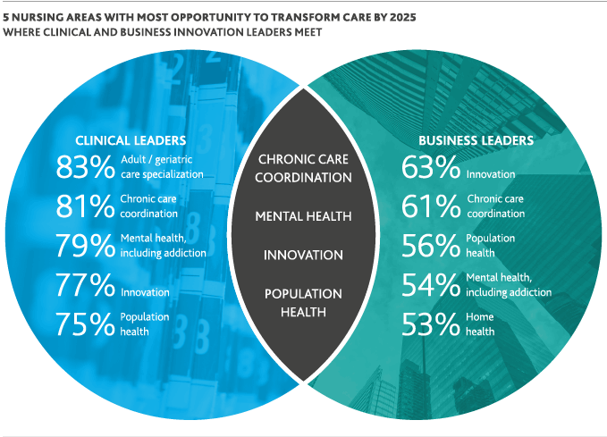 Venn diagram showing 5 nursing areas with most opportunity to transform care by 2025 where clinical and business innovation leaders meet.