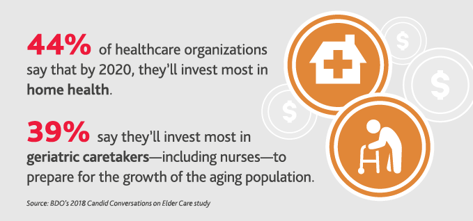 44%25 of healthcare organizations say that by 2020, they'll invest most in home health. 39%25 say they'll invest most in geriatric caretakers-including nurses-to prepare for the growth of the aging population.