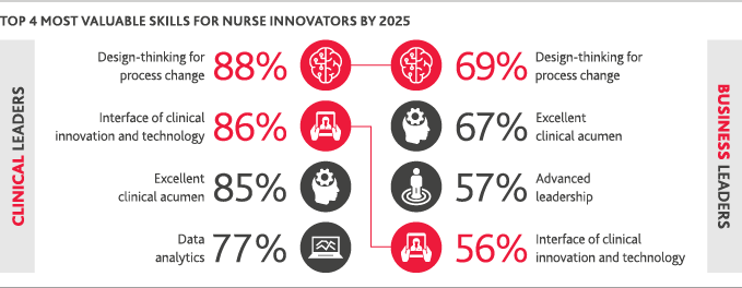 Graphic showing top 4 most valuable skills for nurse innovators by 2025.