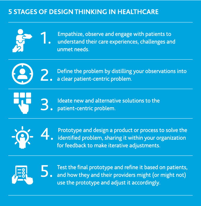 Graphic showing 5 stages of design thinking in healthcare.