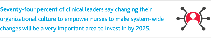 Seventy-four percent of clinical leaders say changing their organizations culture to empower nurses to make system-wide changes will be a very important area to invest in by 2025.