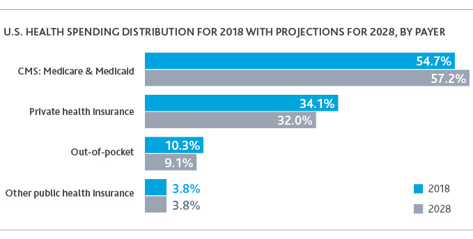 US Health Spending Distribution for 2018 With Projections for 2028, by Payer