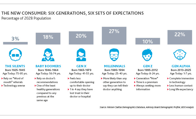 The New Consumer: Six Generations, Six Sets of Expectations
