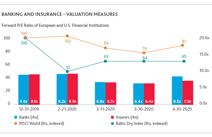 Banking and Insurance - Valuation Measures