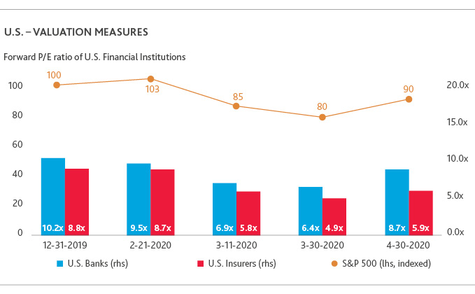 US - Valuation Measures