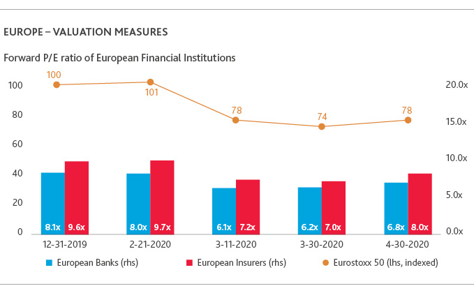 Europe - Valuation Measures