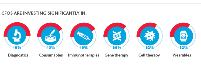 CFOs are investing significantly in diagnostics, consumables, immunotherapies, gene therapy, cell therapy, and wearables.