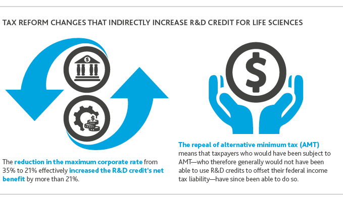 Tax reform changes that indirectly increase R&D credit for life sciences.
