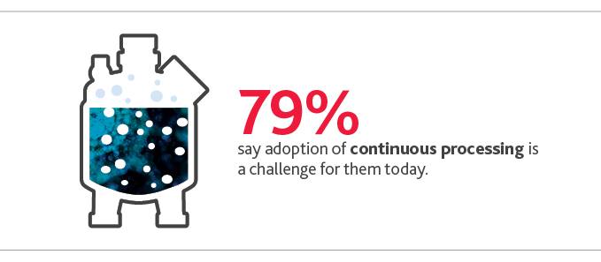 79%25 say adoption of continuous processing is a challenge for them today.