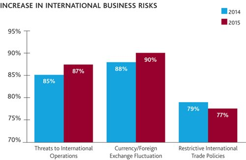 increase in International Business Risks