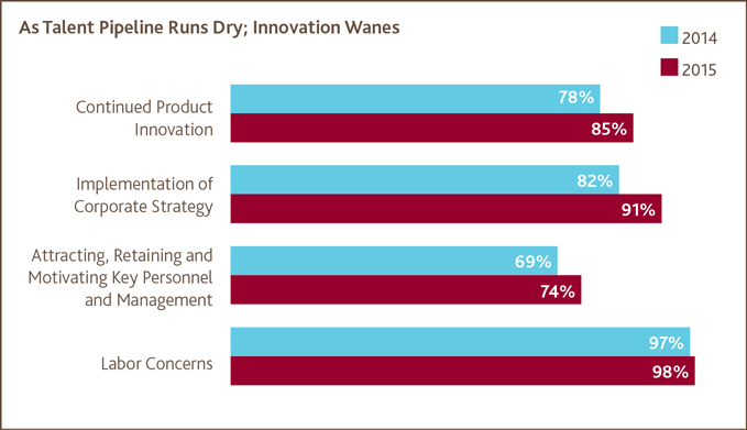As Talent Pipeline Runs Dry; Innovation Wanes