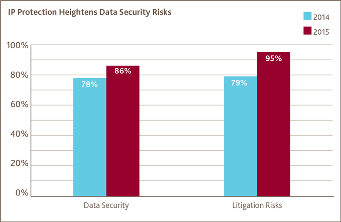 IP Protection Heightens Data Security Risks