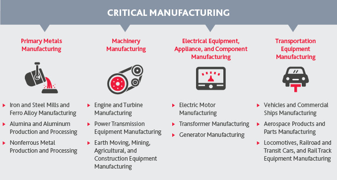 Graphic of Critical Manufacturing and what they consist of