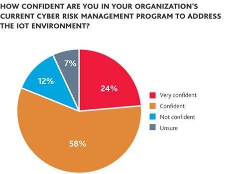 How Confident Are You in Your Organization's Current Cyber Risk Management Program to Address the IoT Environment?