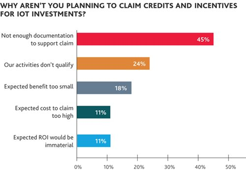 Why Aren't You Planning to Claim Credits and Incentives for IoT Investments?