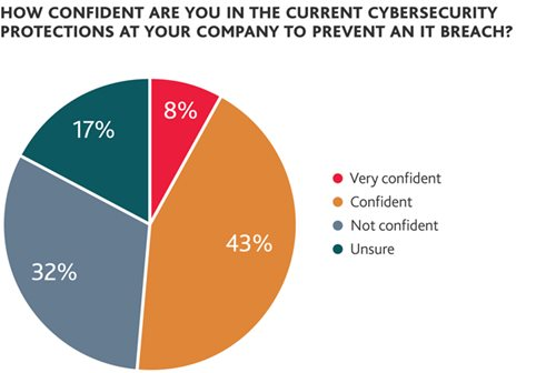 How confident are you in the current cybersecurity protections?