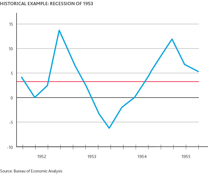 Graph of Historical Example of Recession of 1953