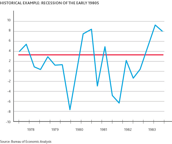 Graph of Historical Example: Recession of the Early 1980s