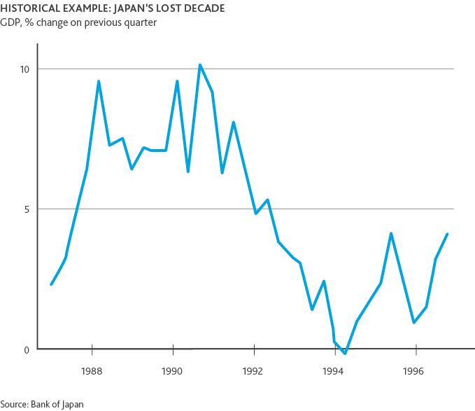 Graph of Historical Example: Japan's Lost Decade