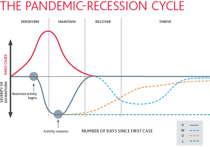Graphic of the Pandemic-Recession Cycle