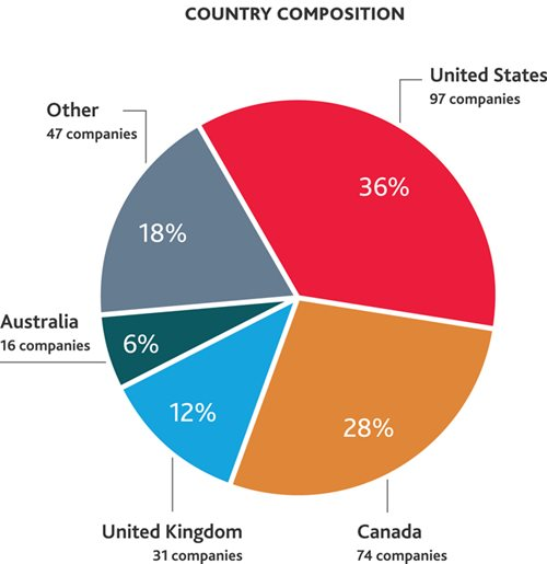 Country Composition