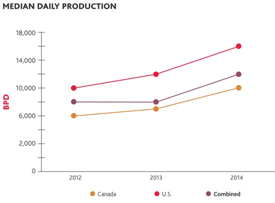 Median Daily Production