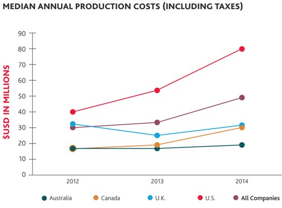Median annual production costs