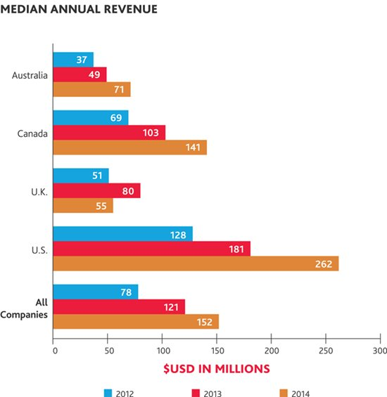 Median annual revenue