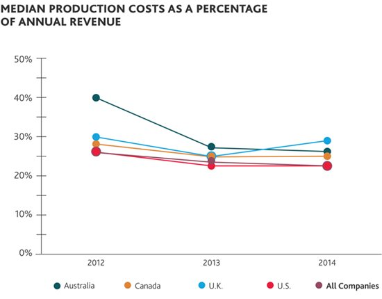 Median production costs