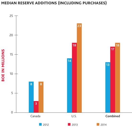 Median reserve additions