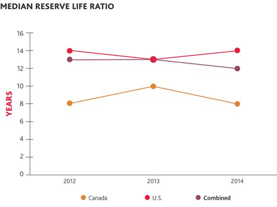 Median reserve life ratio