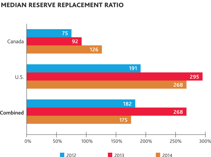 Median reserve replacement