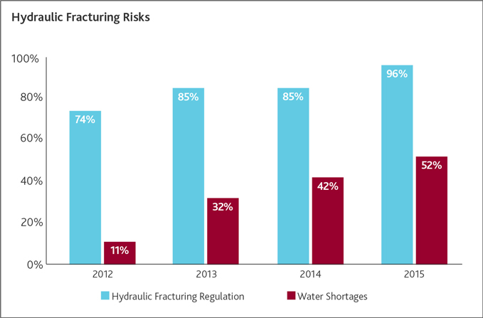 Hydraulic Fracturing Risks