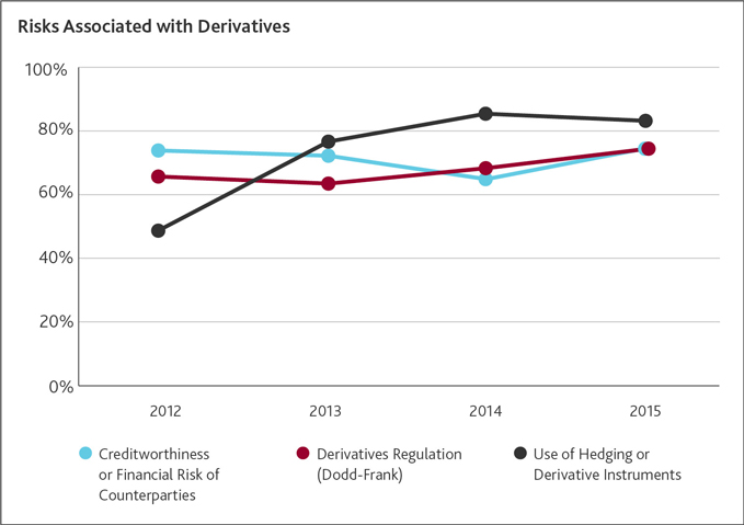 Risks Associated with Derivatives