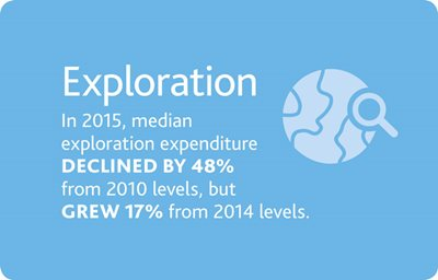 2016-Global-Mining-MMM_Exploration-graphic-x679.jpg