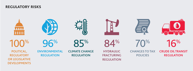2016-NR-Oil-Gas-Riskfactor-Report-Brochure-Regulatory-graphic-x679-(2).jpg