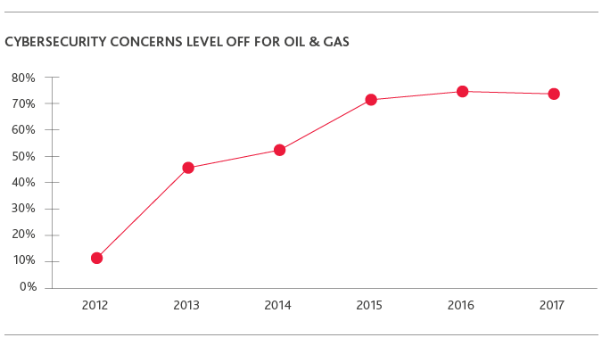 2017-Oil-Gas-RFR_Graphic-10.png