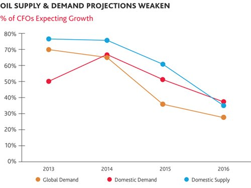 Oil Supply & Demand Projections Weaken