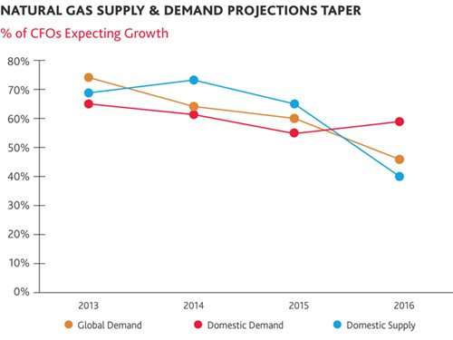 Natural Gas Supply & Demand Projections Taper