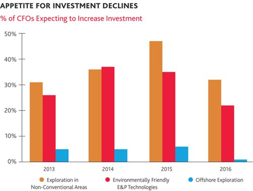 Appetite for Investment Declines